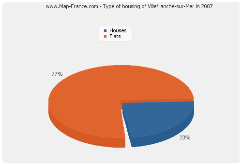Type of housing of Villefranche-sur-Mer in 2007