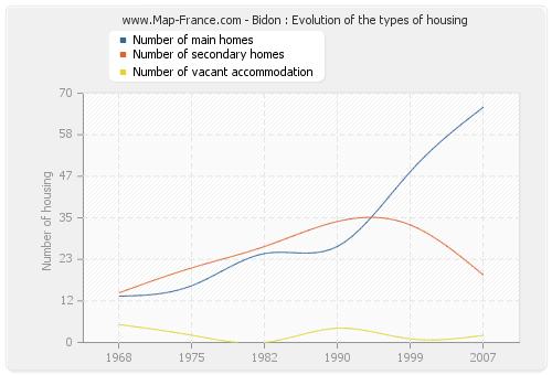 Bidon : Evolution of the types of housing