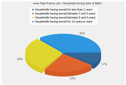Household moving date of Bidon