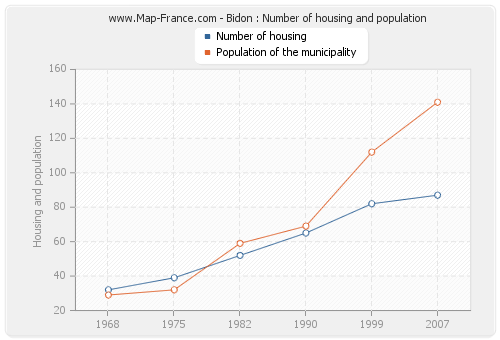 Bidon : Number of housing and population