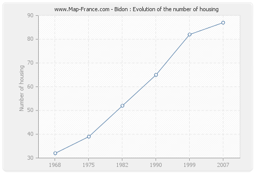 Bidon : Evolution of the number of housing