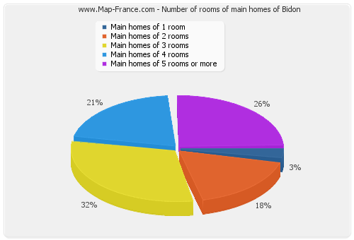 Number of rooms of main homes of Bidon