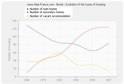 Borée : Evolution of the types of housing