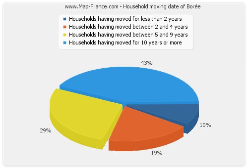 Household moving date of Borée