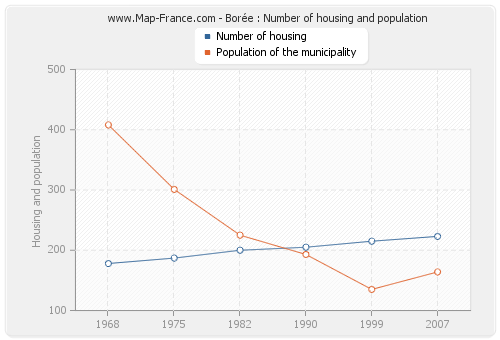 Borée : Number of housing and population