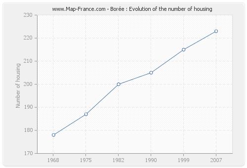 Borée : Evolution of the number of housing
