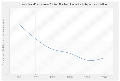 Borée : Number of inhabitants by accommodation