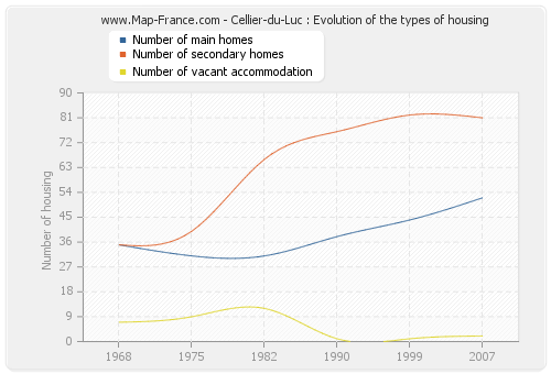 Cellier-du-Luc : Evolution of the types of housing