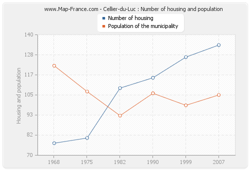 Cellier-du-Luc : Number of housing and population