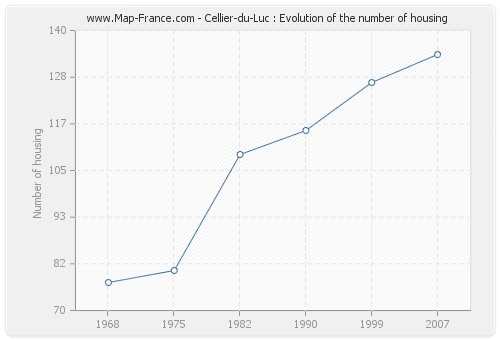 Cellier-du-Luc : Evolution of the number of housing