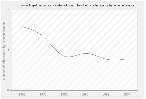 Cellier-du-Luc : Number of inhabitants by accommodation