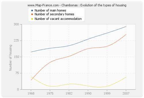 Chambonas : Evolution of the types of housing