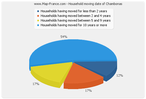 Household moving date of Chambonas