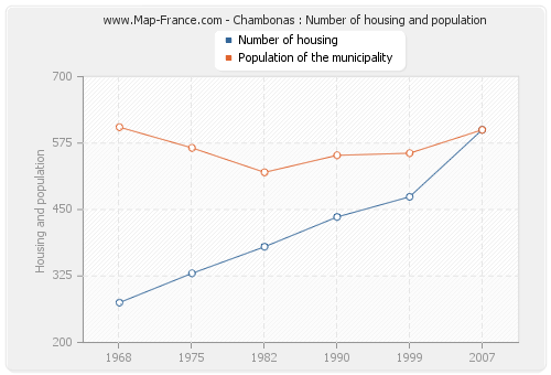 Chambonas : Number of housing and population