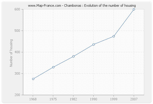 Chambonas : Evolution of the number of housing