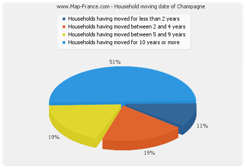 Household moving date of Champagne