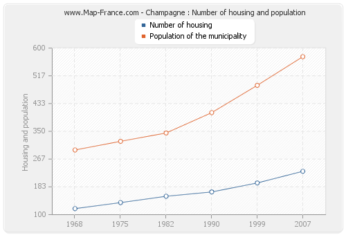 Champagne : Number of housing and population