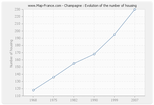 Champagne : Evolution of the number of housing