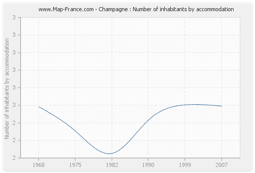 Champagne : Number of inhabitants by accommodation