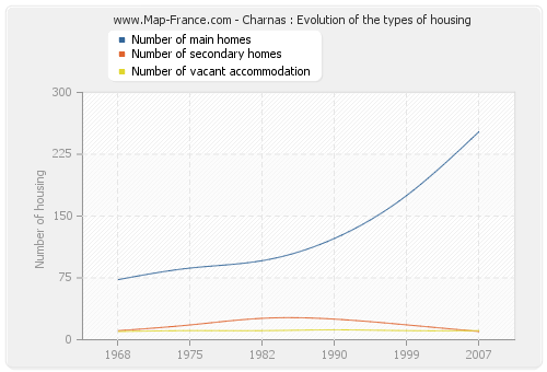 Charnas : Evolution of the types of housing