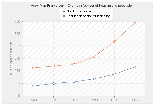 Charnas : Number of housing and population
