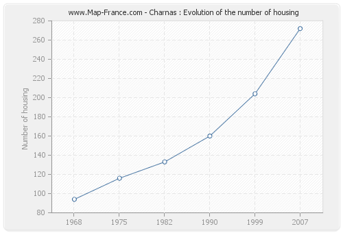 Charnas : Evolution of the number of housing