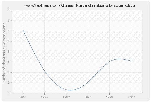 Charnas : Number of inhabitants by accommodation