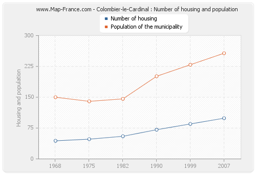 Colombier-le-Cardinal : Number of housing and population