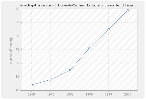 Colombier-le-Cardinal : Evolution of the number of housing