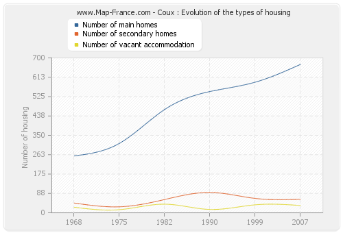 Coux : Evolution of the types of housing