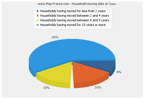 Household moving date of Coux