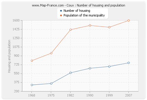 Coux : Number of housing and population