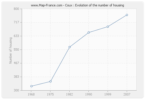 Coux : Evolution of the number of housing