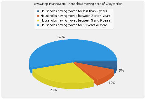 Household moving date of Creysseilles