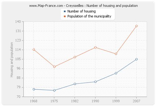 Creysseilles : Number of housing and population