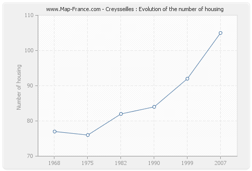 Creysseilles : Evolution of the number of housing