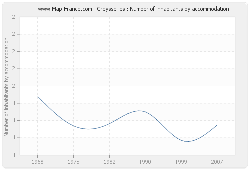 Creysseilles : Number of inhabitants by accommodation