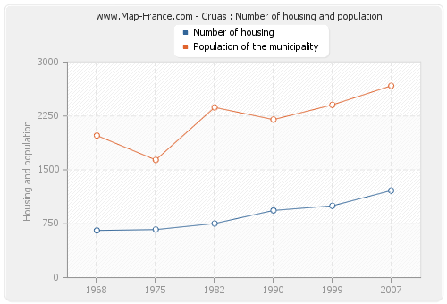 Cruas : Number of housing and population