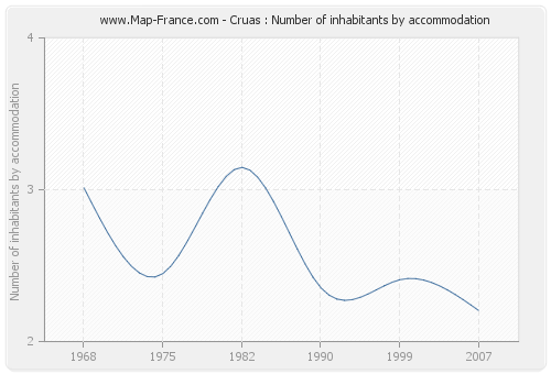 Cruas : Number of inhabitants by accommodation