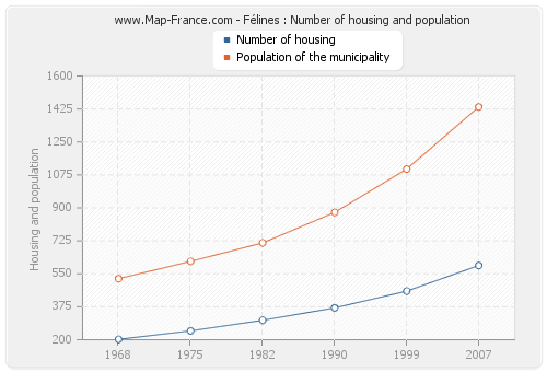 Félines : Number of housing and population