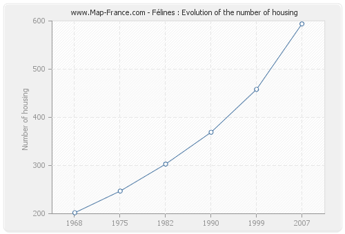 Félines : Evolution of the number of housing