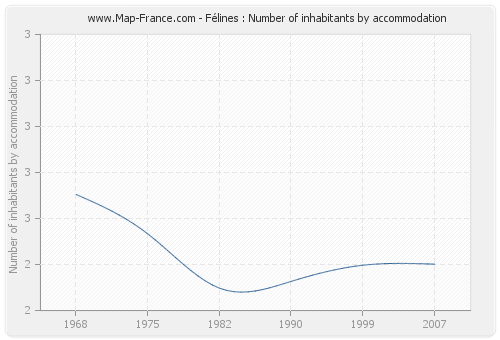Félines : Number of inhabitants by accommodation