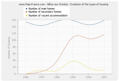 Gilhoc-sur-Ormèze : Evolution of the types of housing