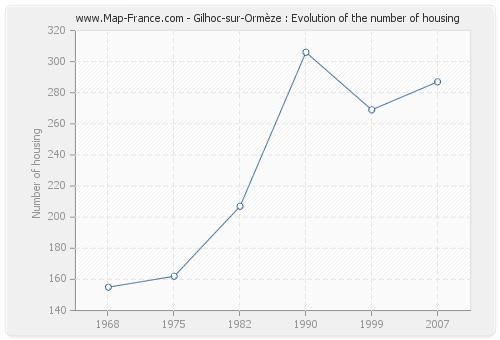 Gilhoc-sur-Ormèze : Evolution of the number of housing