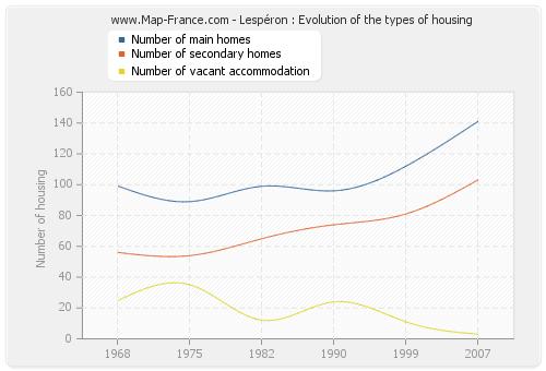 Lespéron : Evolution of the types of housing