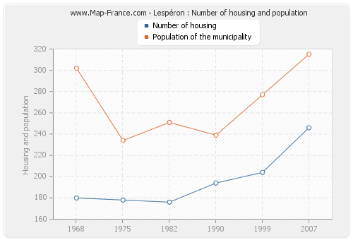 Lespéron : Number of housing and population