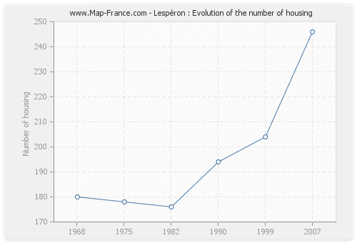 Lespéron : Evolution of the number of housing