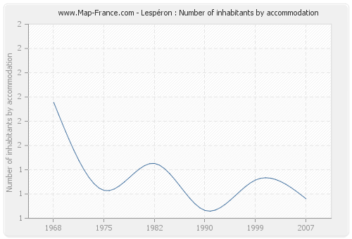 Lespéron : Number of inhabitants by accommodation