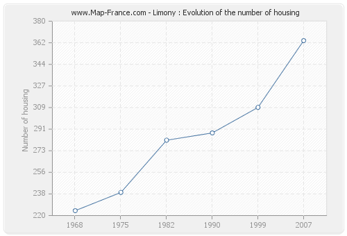 Limony : Evolution of the number of housing