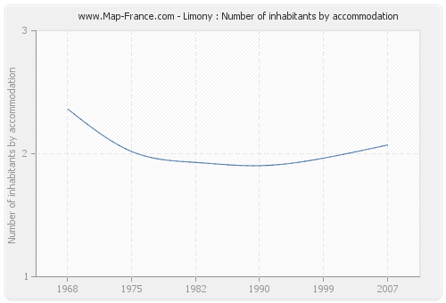 Limony : Number of inhabitants by accommodation